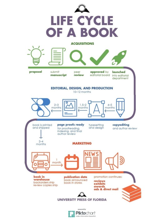 Life-cycle-of-a-book-chart