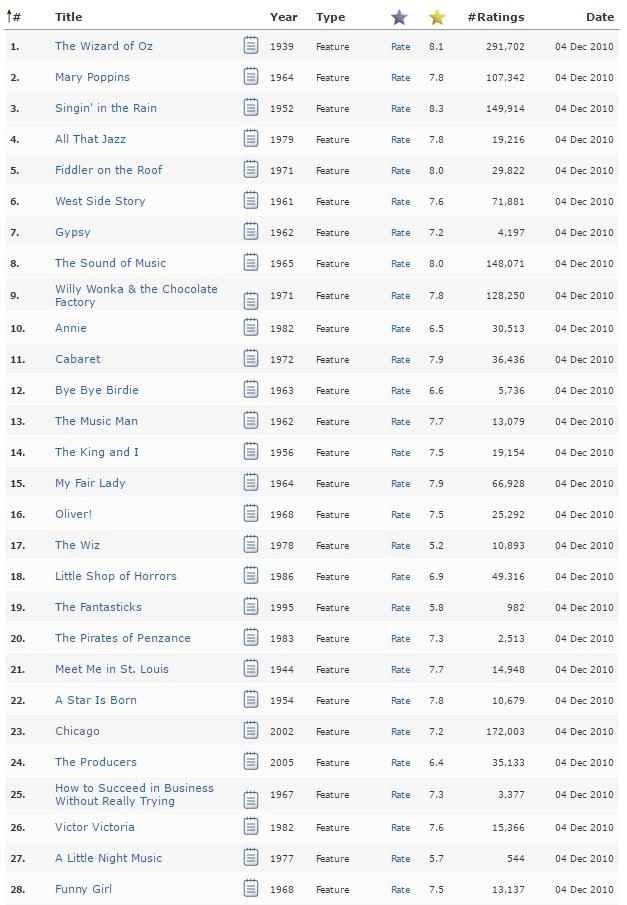 imdb top 100