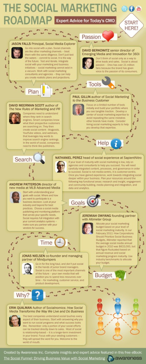 social-marketing-roadmap.jpg