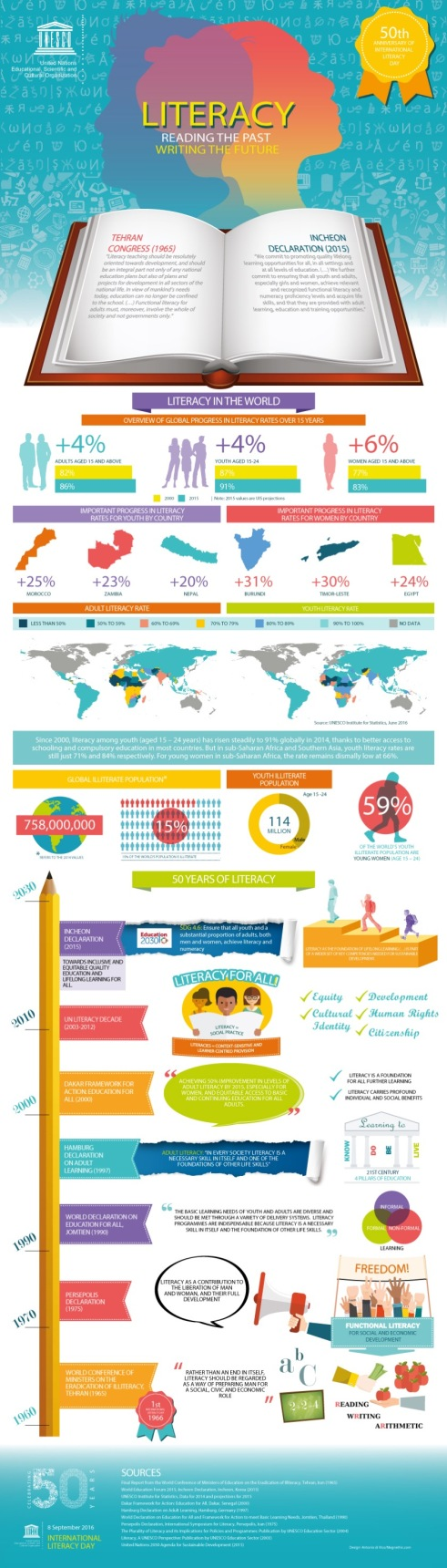 50-years-of-international-literacy-day-full-infographic