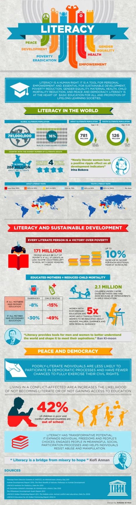 literacy-around-the-world-2014-infographic