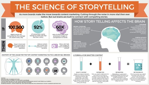The-Science-of-Storytelling-horizontal-copy