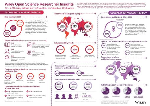 Wiley+Open+Science+Infographic+2016+(19+April+2017)-page-001