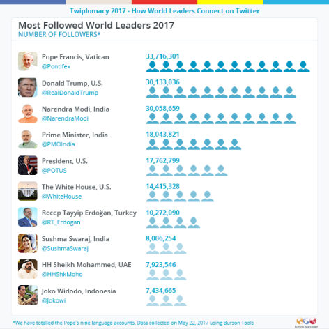 World_Leaders-Most_followed