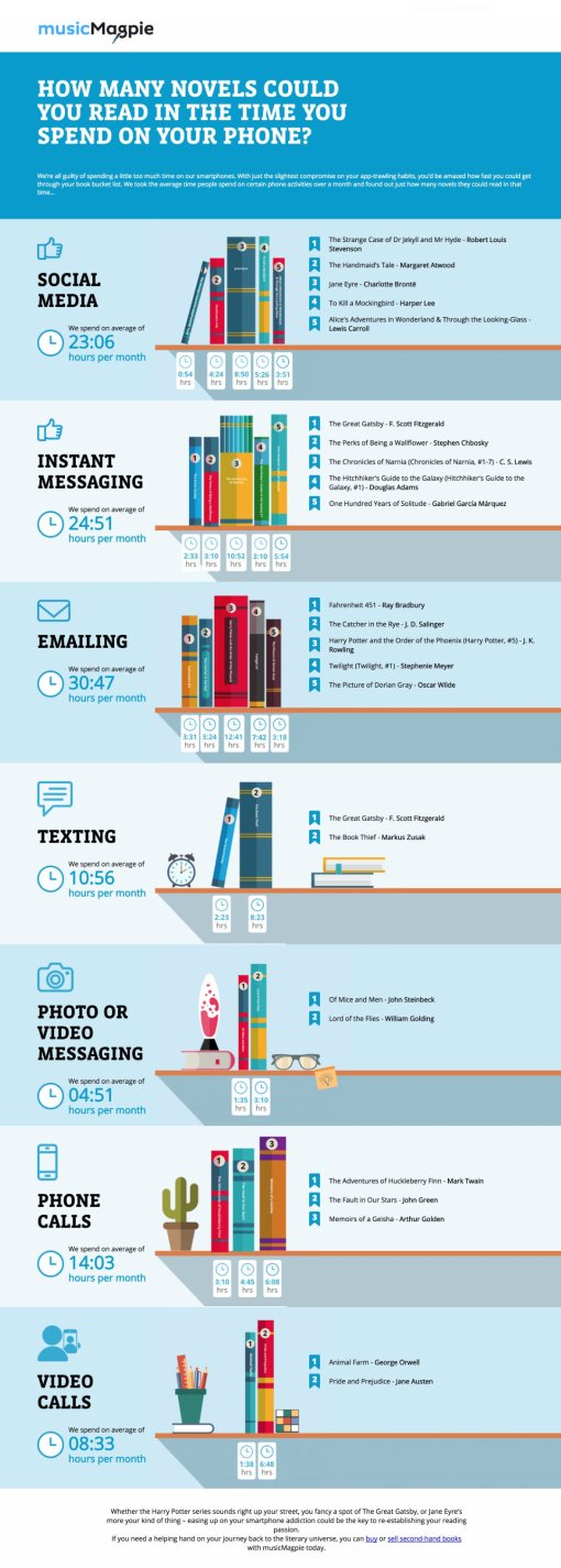 How-many-books-could-you-read-in-the-time-you-spend-on-your-phone-full-infographic