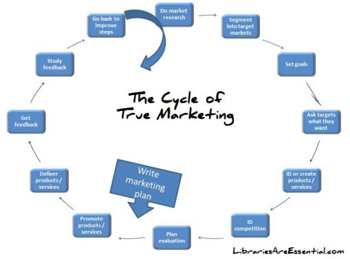 The-cycle-of-true-marketing