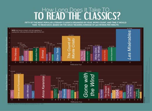 How-long-does-it-take-to-read-classic-books-full-size-infographic