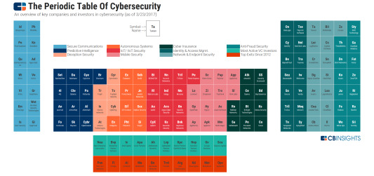 Periodic-table-of-cybersecurity-image-2