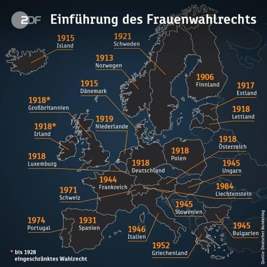 Avrupada kadınların seçme hakkına sahip oldukları tarihler