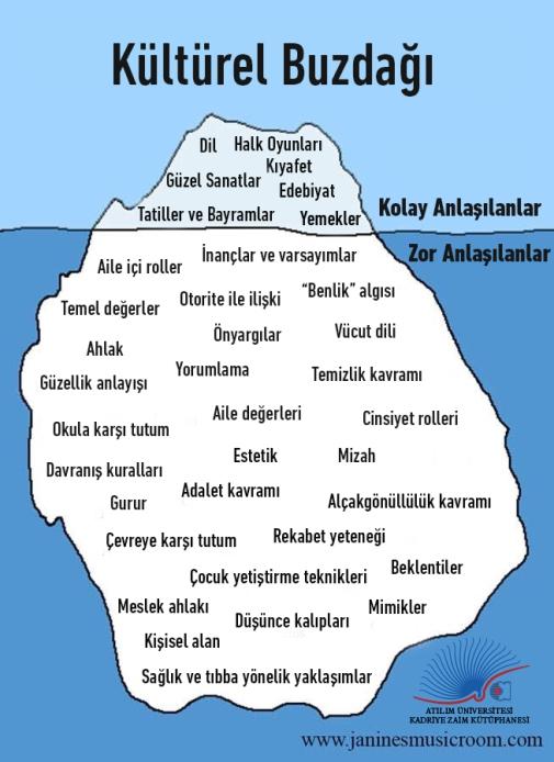 Kültürel Buzdağı