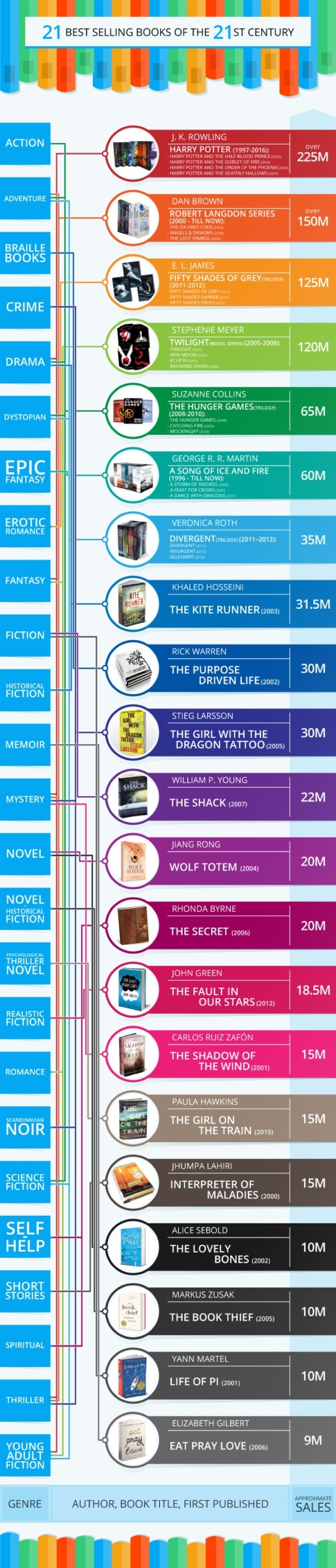 Bestselling-books-of-the-21st-century-by-genre