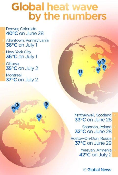 Global heat wave