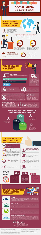 Social-media-and-customer-service