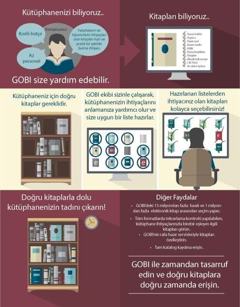 GOBI İnfografik