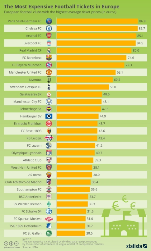 chartoftheday_16795_the_most_expensive_football_tickets_in_europe_n