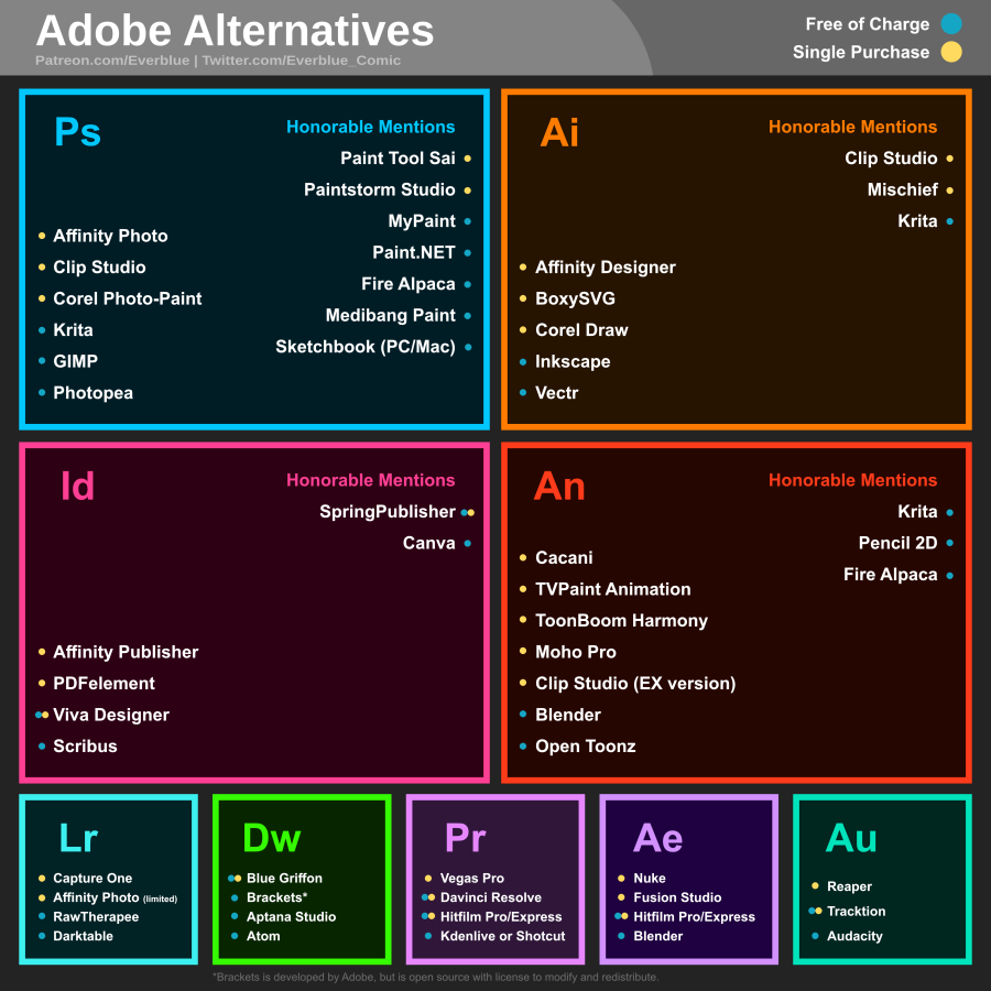 Adobe Software Alternatives by Michael Sexton | bluesyemre