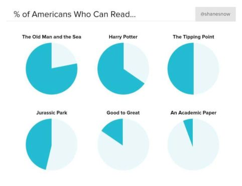 Percent-of-Americans-who-can-read