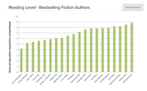 Reading-levels-compared-bestselling-fiction-authors