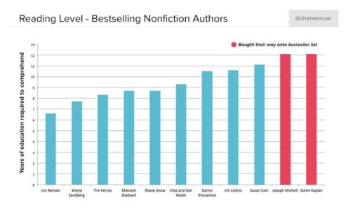 Reading-levels-compared-bestselling-nonfiction-authors