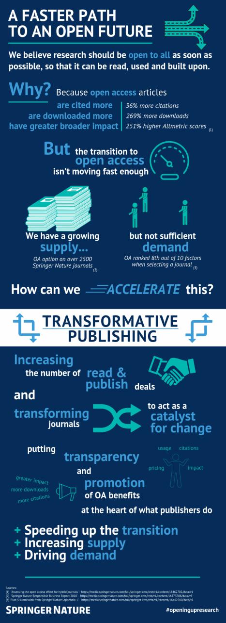 Transformative+Publishing+Infographic