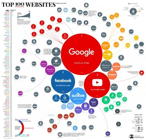 top-100-websites-1