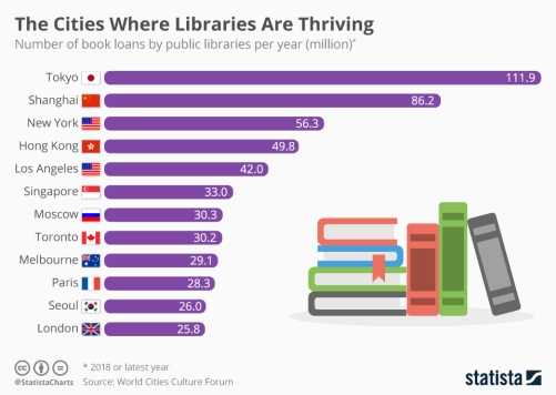 chartoftheday_18554_book_loans_by_public_libraries_per_year_n