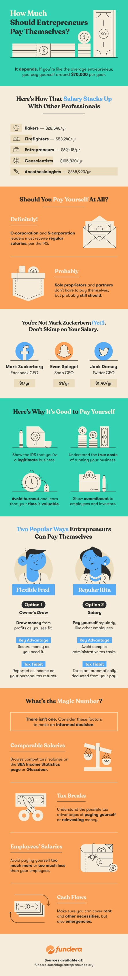 how-much-should-entrepreneurs-pay-themselves