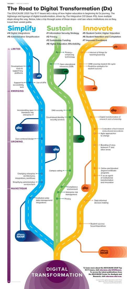 The Road to Digital Transformation (Dx)