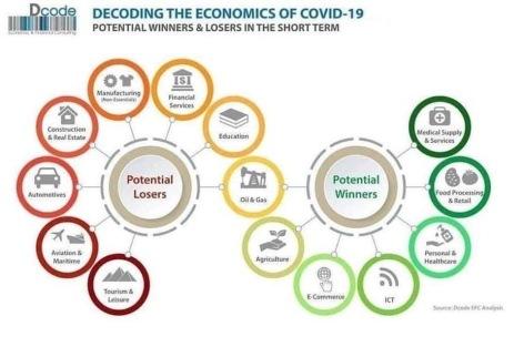 Decoding the economics of covid-19