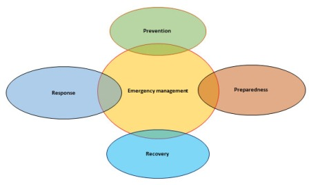 emergency-management-chart (1)