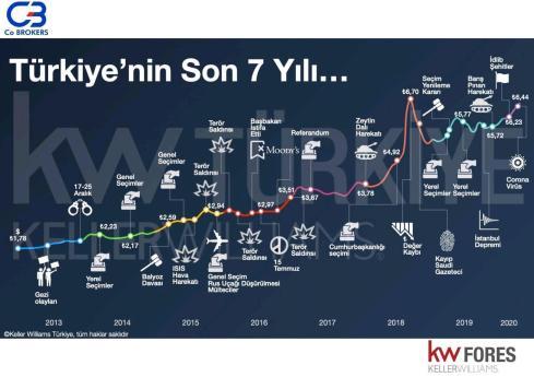 Türkiye'nin son 7 yılı