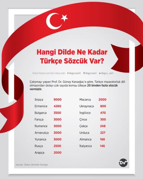 Türkçe-sözcükler