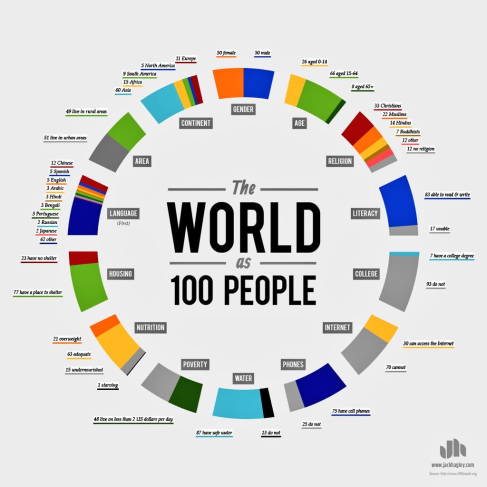The-World-as-100